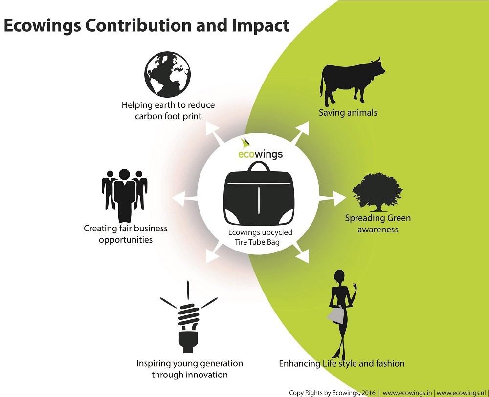 ecowings impact